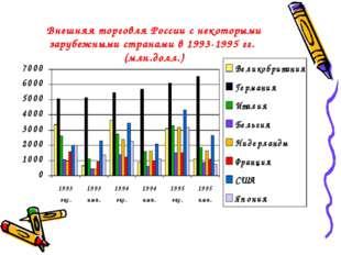 Внешняя торговля России с некоторыми зарубежными странами в 1993-1995 гг. (мл