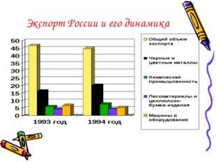 Экспорт России и его динамика