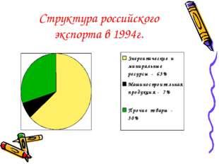 Структура российского экспорта в 1994г.