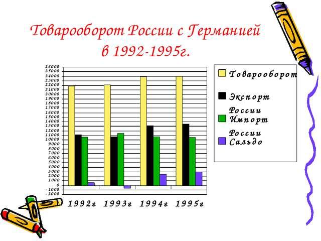 Товарооборот России с Германией в 1992-1995г.