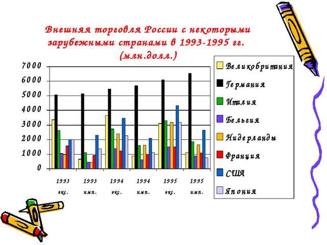 Внешняя торговля России с некоторыми зарубежными странами в 1993-1995 гг. (мл...