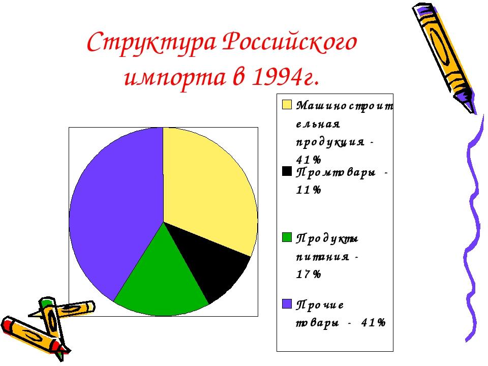 Структура Российского импорта в 1994г.