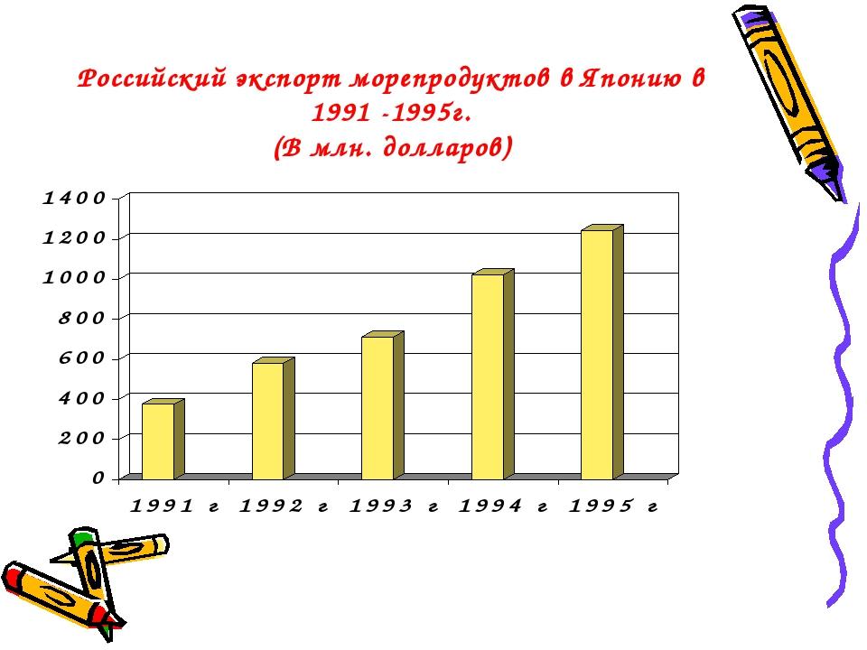 Российский экспорт морепродуктов в Японию в 1991 -1995г. (В млн. долларов)