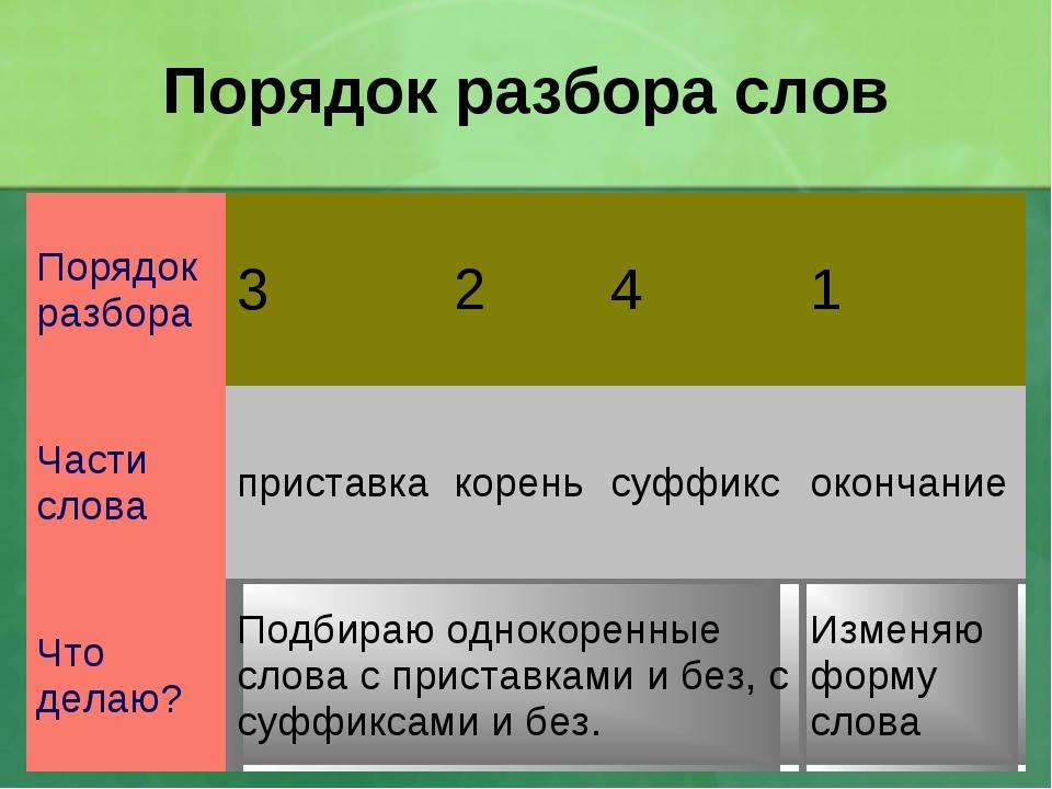 Порядок разбора слов Порядок разбора3241 Части словаприставкакореньсуф...