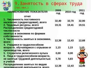 9.Занятость в сферах труда (тыс.чел.) НАИМЕНОВАНИЕ ПОКАЗАТЕЛЯ 2009 год 2010 г