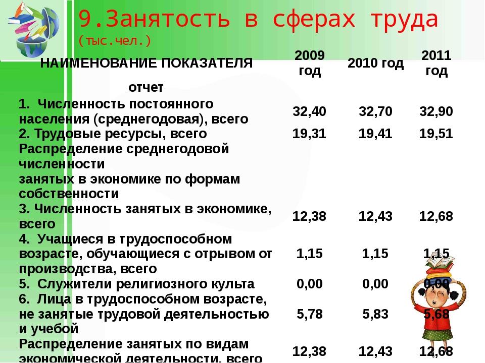 9.Занятость в сферах труда (тыс.чел.) НАИМЕНОВАНИЕ ПОКАЗАТЕЛЯ 2009 год 2010 г...