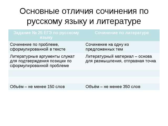 Основные отличия сочинения по русскому языку и литературе Задание № 25 ЕГЭ по...
