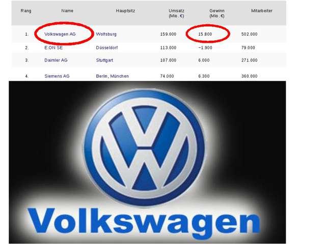 Rang Name Hauptsitz Umsatz (Mio.€) Gewinn (Mio.€) Mitarbeiter 1. Volkswage...