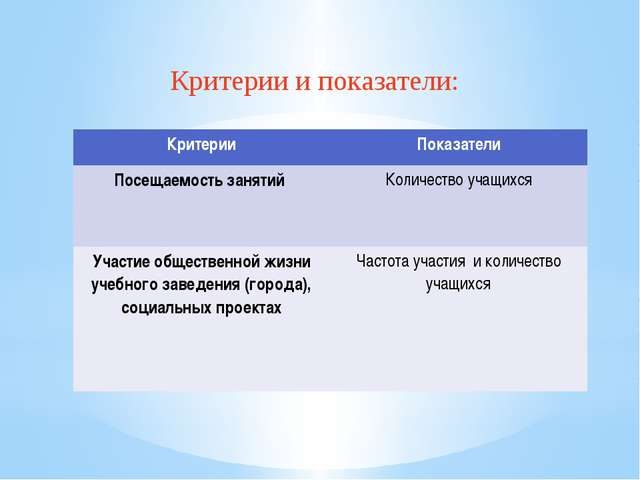 Критерии и показатели: Критерии Показатели Посещаемость занятий Количествоуча...