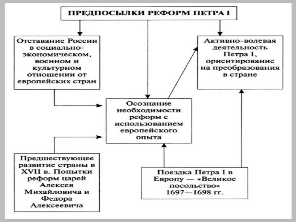 Россия, как и другие страны Европы XVII века, встала на путь модернизации.На...