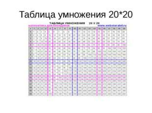 Таблица умножения 20*20