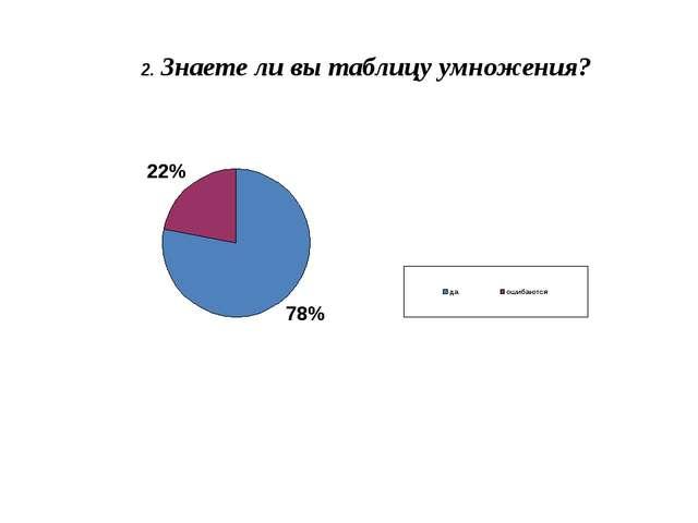 2. Знаете ли вы таблицу умножения?