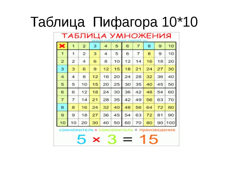 Таблица Пифагора 10*10