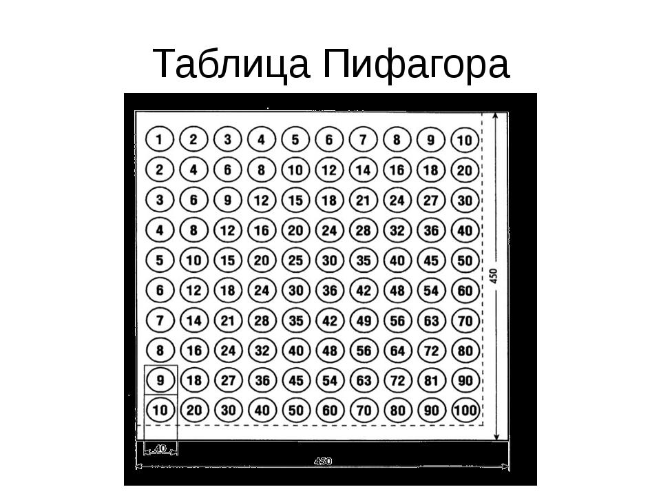 Таблица Пифагора