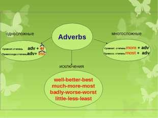 Adverbs Сравнит.степень adv + er Превосходн.степеньadv+ est Сравнит. степеньm