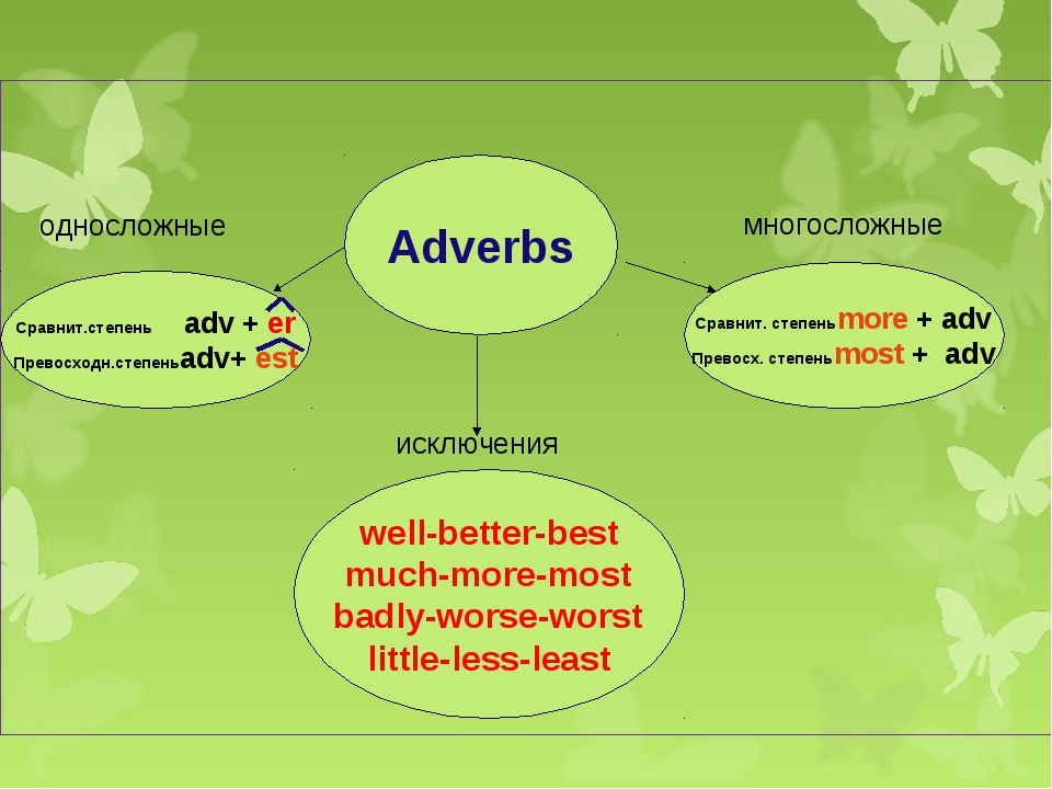 Adverbs Сравнит.степень adv + er Превосходн.степеньadv+ est Сравнит. степеньm...