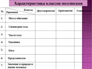 Характеристика классов моллюсков № Классы Признаки Двустворчатые Брюхоногие Г