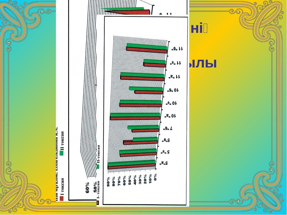 Білім көрсеткішінің Мониторингі 2010-2011 оқу жылы