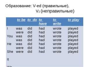 Образование: V-ed (правильные), V2 (неправильные) to be to do to have to writ