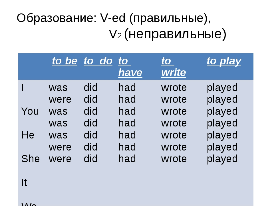 Образование: V-ed (правильные), V2 (неправильные) to be to do to have to writ...