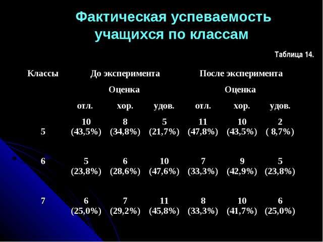 Фактическая успеваемость учащихся по классам Таблица 14. КлассыДо экспериме...
