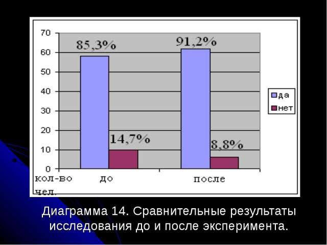Диаграмма 14. Сравнительные результаты исследования до и после эксперимента.