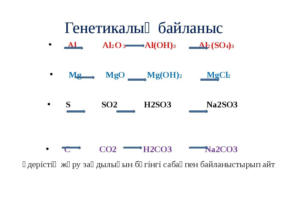 Генетикалық байланыс Al Al2 O 3 Al(OH)3 Al2 (SO4)3 Mg MgO Mg(OH)2 MgCl2 S SO2...