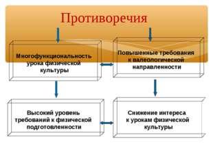 Многофункциональность урока физической культуры Повышенные требования к валео