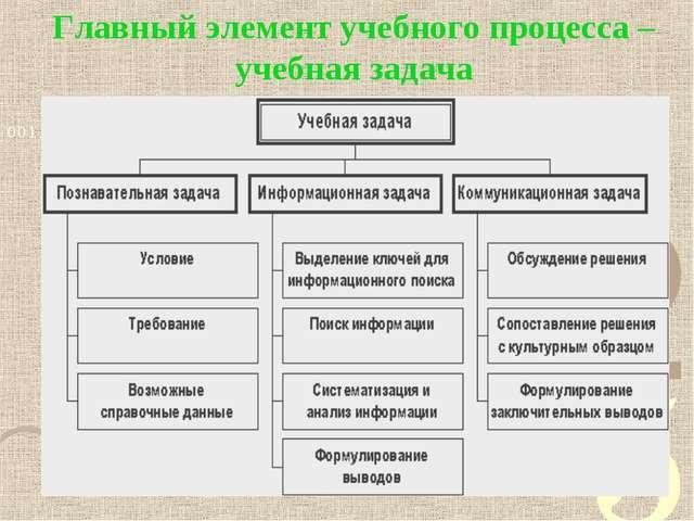 Главный элемент учебного процесса – учебная задача