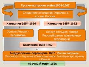 Русско-польская война1654-1667 Следствие вхождения Украины в состав России Ка