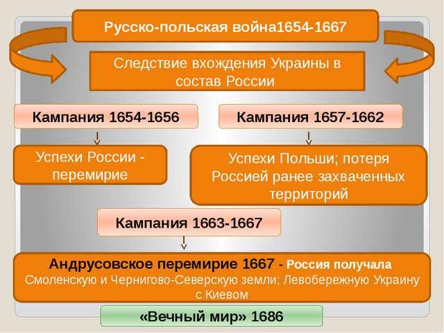 Русско-польская война1654-1667 Следствие вхождения Украины в состав России Ка...