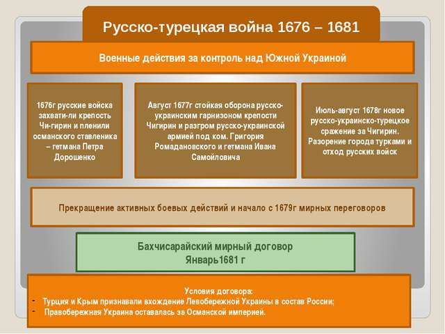 Русско-турецкая война 1676 – 1681 Военные действия за контроль над Южной Укра...