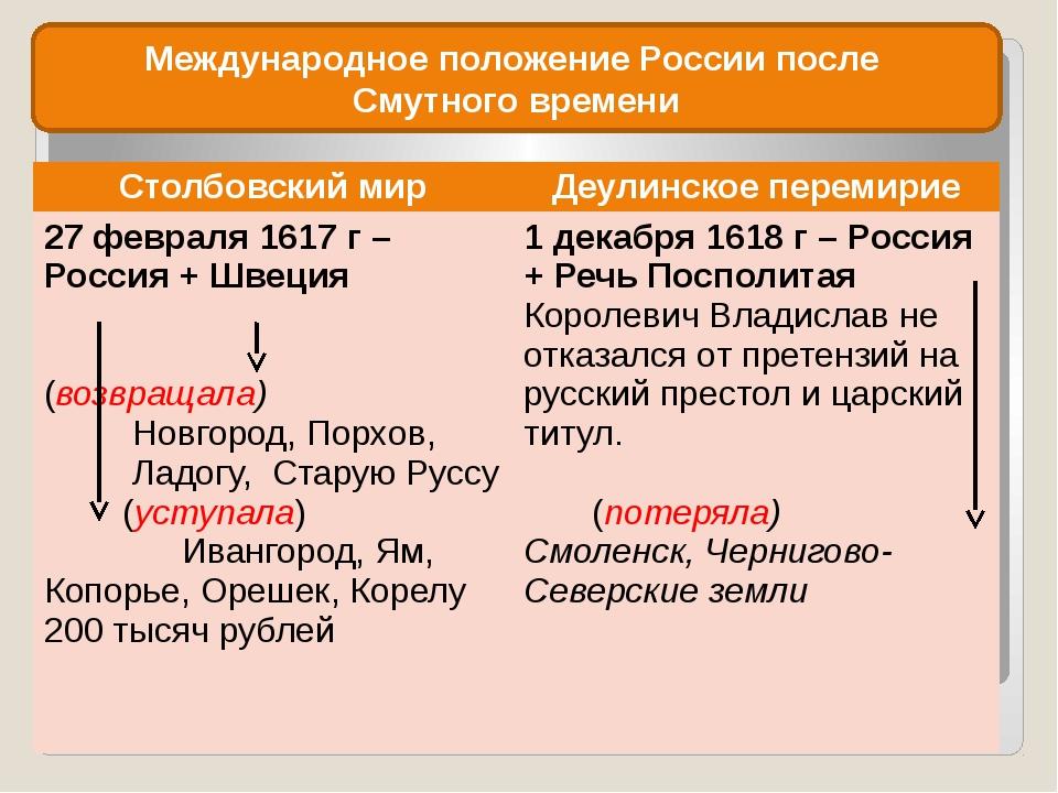 Международное положение России после Смутного времени Столбовскиймир Деулинск...