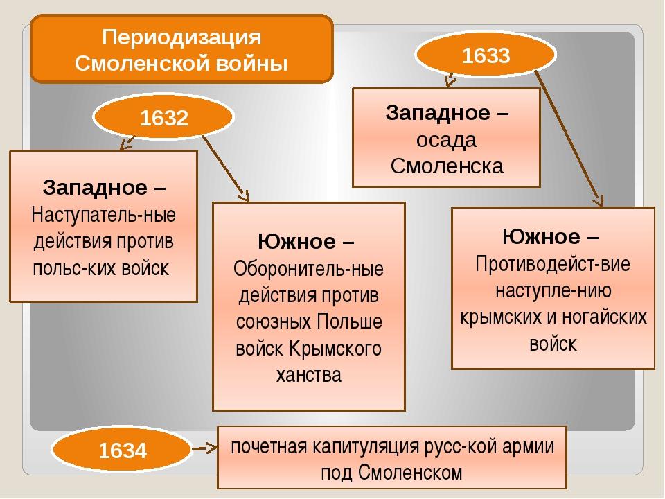 Периодизация Смоленской войны 1632 Западное – Наступатель-ные действия против...