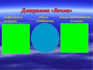 Диаграмма «Венна» Андроновская  Общие Бегазы-Дандыбаевская культура особен
