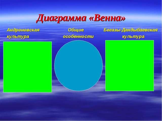 Диаграмма «Венна» Андроновская  Общие Бегазы-Дандыбаевская культура особен...