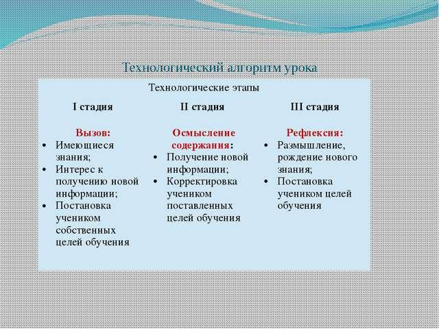 Технологический алгоритм урока Технологические этапы Iстадия IIстадия IIIстад...