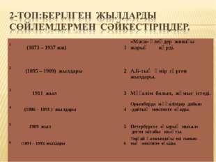 1  (1873 – 1937 жж) 1«Маса» өлеңдер жинағы жарық көрді.  2 (1895 –