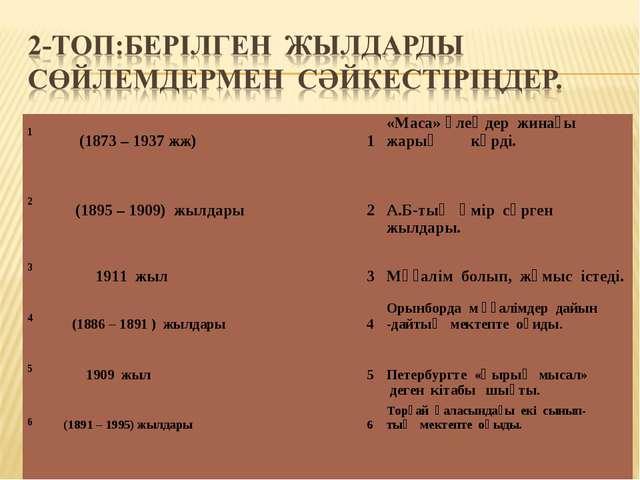 1  (1873 – 1937 жж) 1«Маса» өлеңдер жинағы жарық көрді.  2 (1895 –...