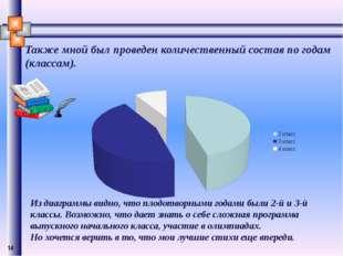 Также мной был проведен количественный состав по годам (классам). Из диаграм