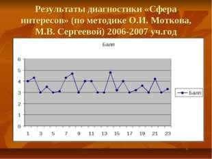 Результаты диагностики «Сфера интересов» (по методике О.И. Моткова, М.В. Серг