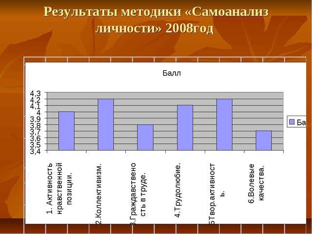 Результаты методики «Самоанализ личности» 2008год
