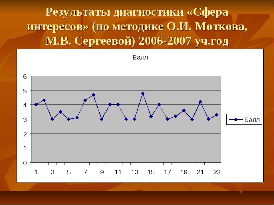 Результаты диагностики «Сфера интересов» (по методике О.И. Моткова, М.В. Серг...