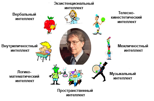 D:\Конкурс\ГОТОВОЕ\garner_teoria_mnojestvennogo_intellekta.jpg