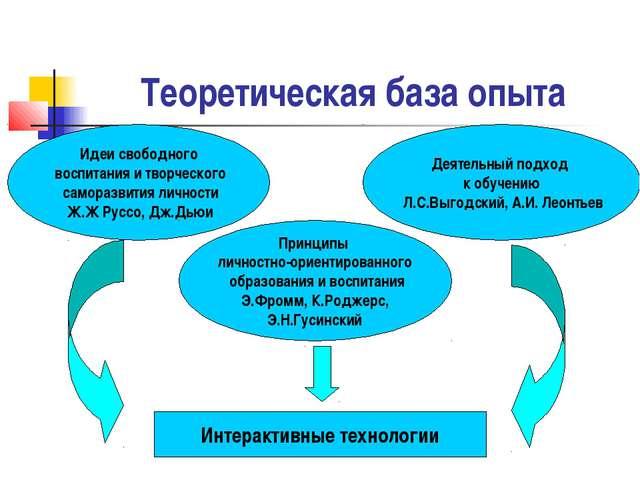 Теоретическая база опыта Идеи свободного воспитания и творческого саморазвити...