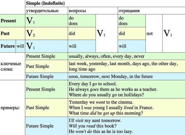 выделить английские слова с примерами счет того что