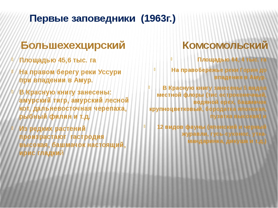 Первые заповедники (1963г.) Большехехцирский Комсомольский Площадью 45,6 тыс...