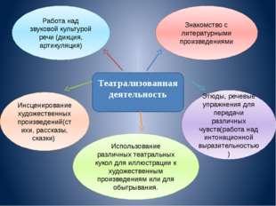 Театрализованная деятельность Работа над звуковой культурой речи (дикция, ар