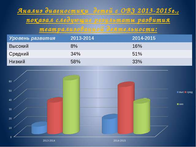 Анализ диагностики детей с ОВЗ 2013-2015г., показал следующие результаты разв...