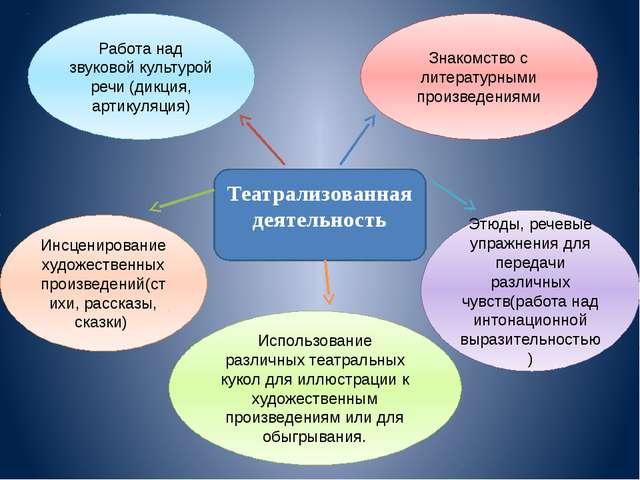 Театрализованная деятельность Работа над звуковой культурой речи (дикция, ар...